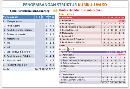 struktur kurikulum sd
